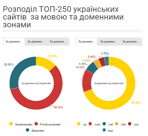 Чи говорить український Інтернет українською (ІНФОГРАФІКА) - фото 1