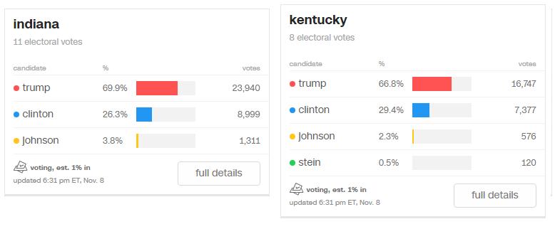 Вибори в США: Перші результати голосування (ХРОНІКА, ТРАНСЛЯЦІЯ) - фото 2