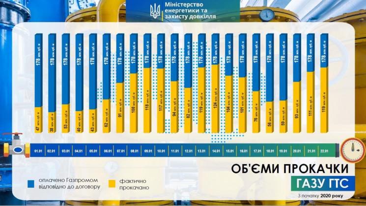 """""""Газпром"""" заплатил Украине вдвое больше,…"""