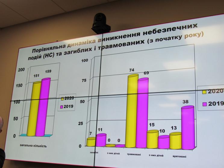На Полтавщині у січні семеро людей загин…
