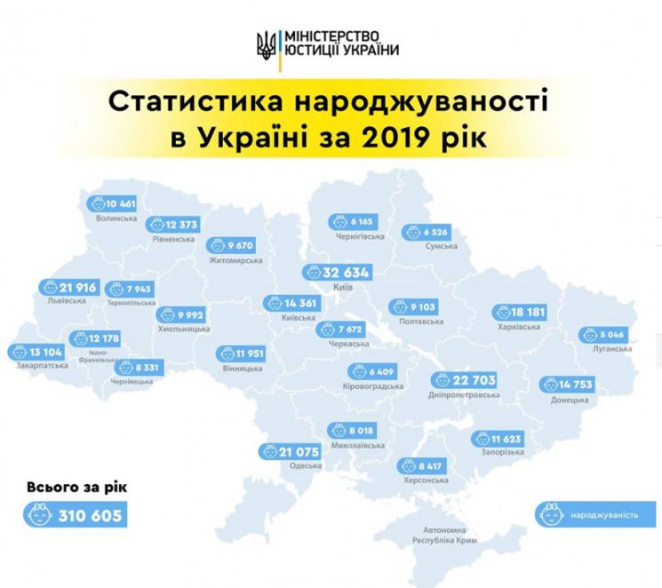 На Луганщині зафіксована найнижча народж…