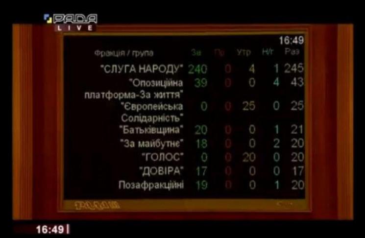 Більшість нардепів Одещини проголосували…