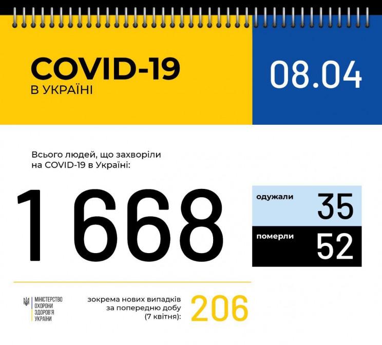 В Україні вже 1668 хворих на COVID-19…
