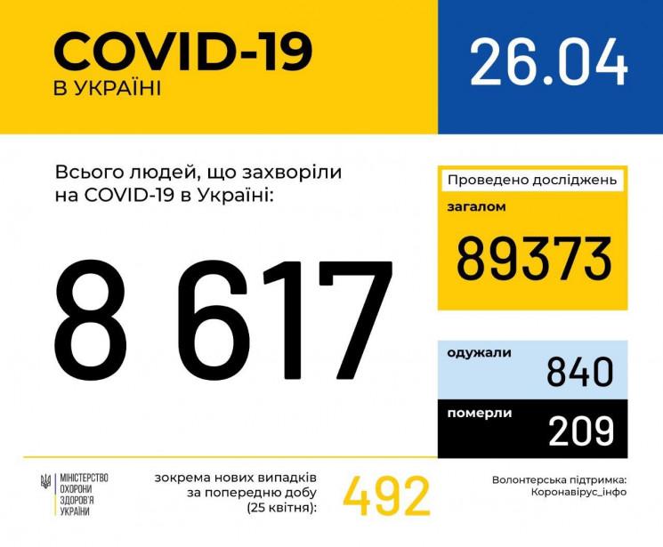 В Україні за добу захворіли на коронавір…