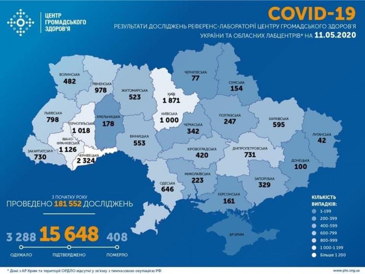 В Украине зафиксировано более 15 тысяч б…