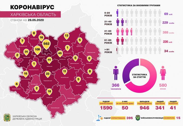 На Харківщині за добу від коронавірусу в…