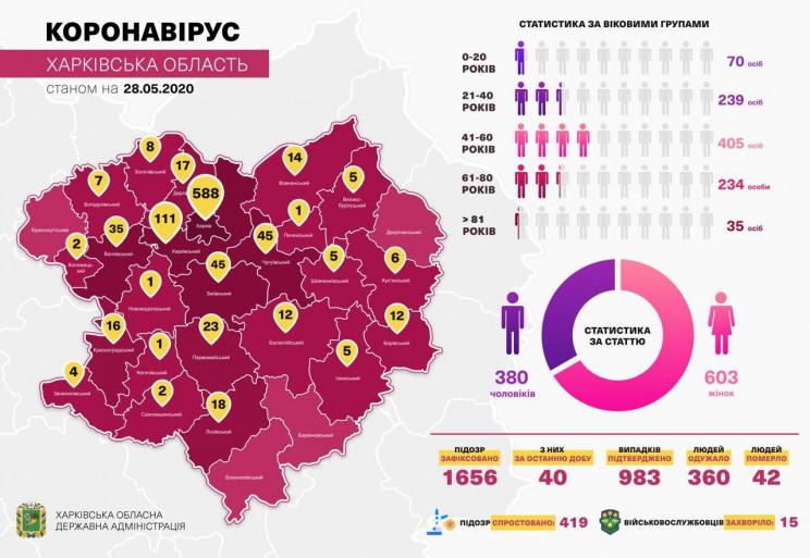 На Харківщині кількість осіб, які одужал…