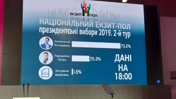 Перші результати другого туру виборів: Н…