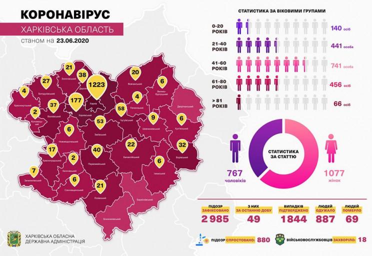На Харківщині з підтвердженим COVID-19 і…