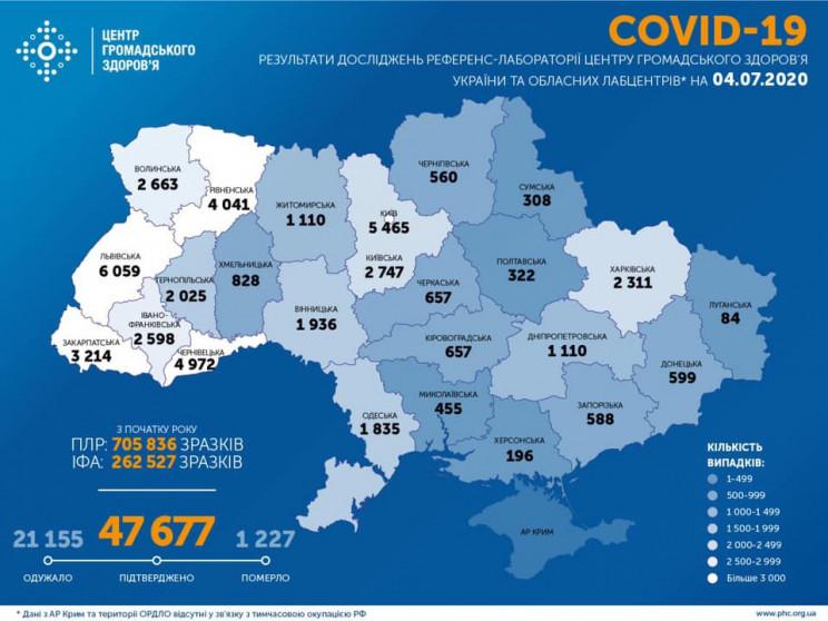 В Украине за сутки подтвердили 914 новых…