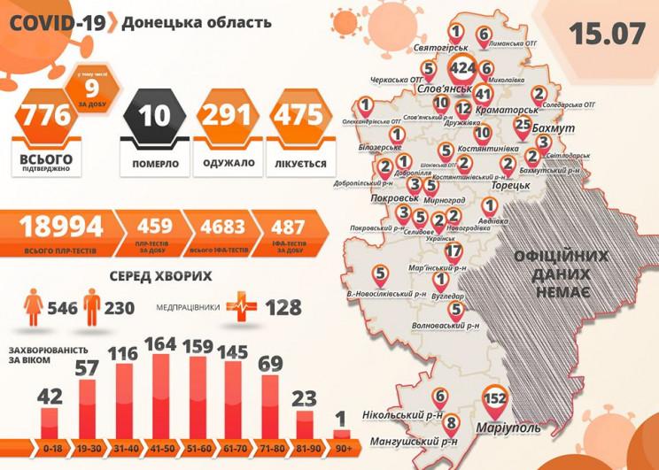 На Донеччині виявили дев'ять нових хвори…