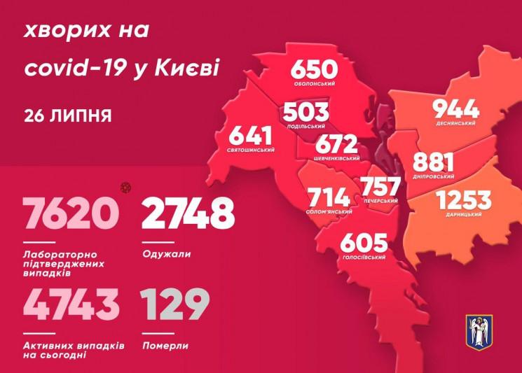 У Києві майже сотня нових хворих на коро…