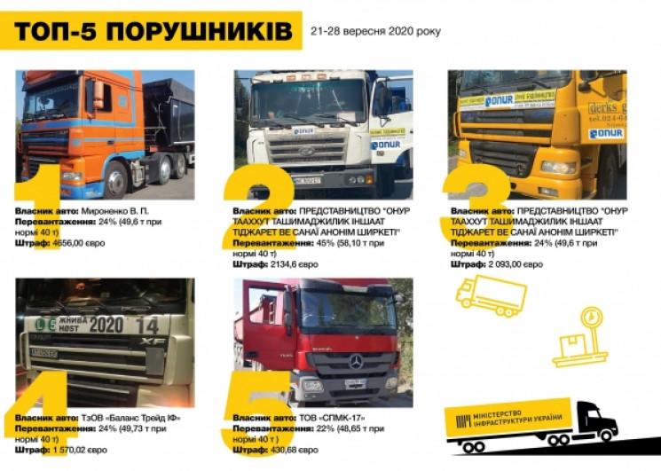 """Перегруженные фуры в Украине """"влетели"""" н…"""
