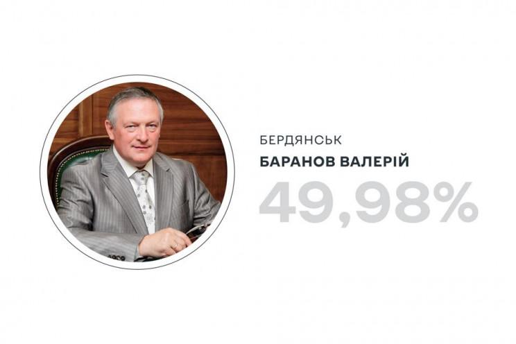 В Баранова – менее 50%: Обнародован офиц…