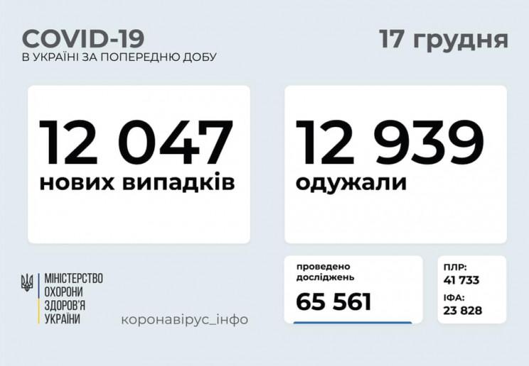 На Харьковщине обнаружили 554 новых случ…