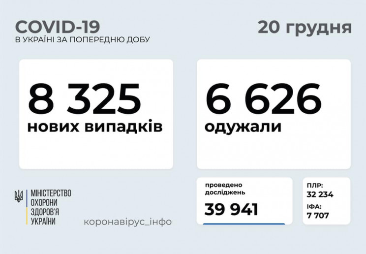 В Украине зафиксировали 8 325 новых случ…