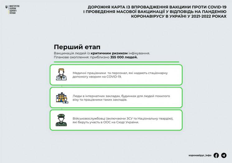 МОЗ опублікувало план COVID-вакцинації д…