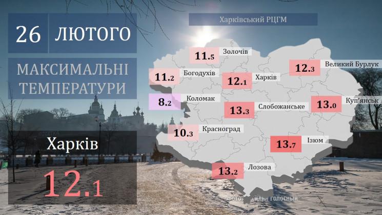 На Харьковщине установлен температурный…