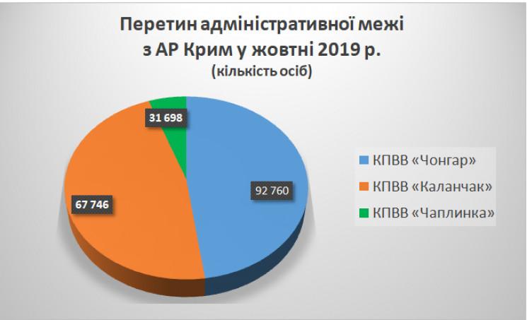 Бажаючих перетнути адмінмежу з Кримом рі…