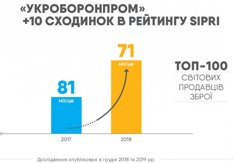 """""""Укроборонпром"""" піднявся на 10 позицій у…"""