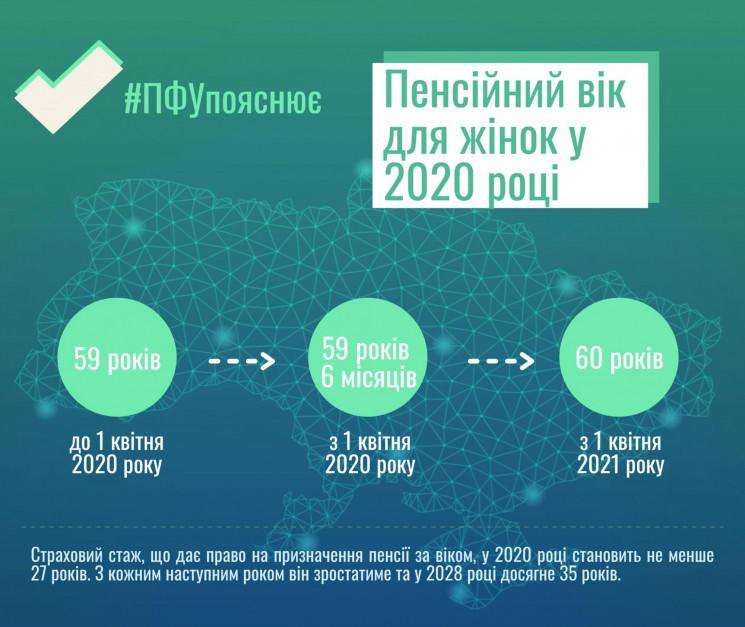 З першого квітня в Україні збільшиться п…