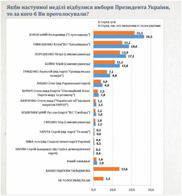 тимошенко, вибори, соціологія, фото, тернопільський тиждень