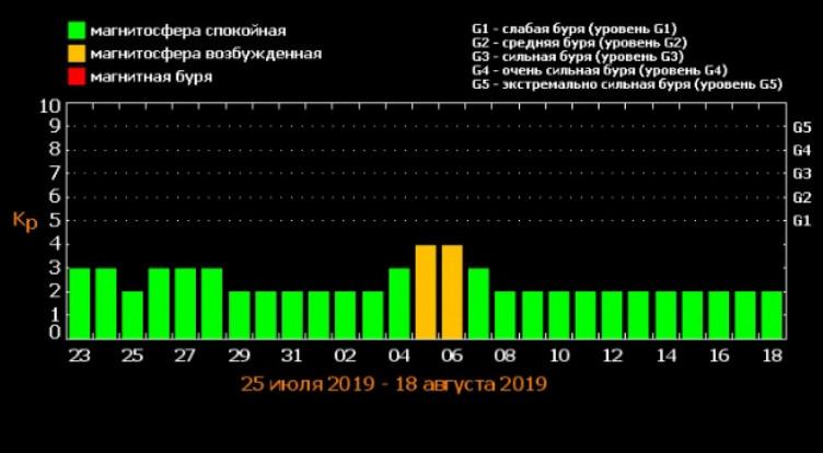 Магнітні бурі у серпні: Коли українцям очікувати потужний метеоудар