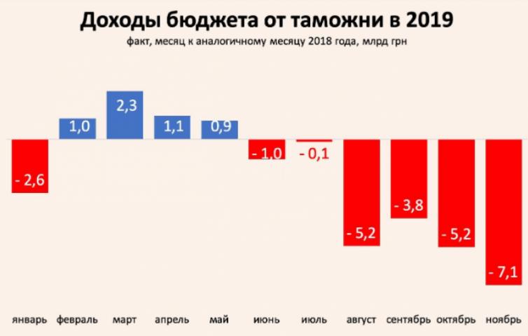 За 2019 рік митниця зібрала до держбюджету $14,6 млрд, що на мільярд доларів більше, ніж у 2018 році, - Нефьодов - Цензор.НЕТ 8573