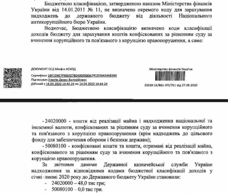 НАБУ дало в бюджет всього 48 тисяч грн за півроку (документы)