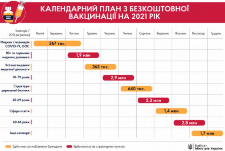 Календарний план вакцинації населення України у 2021 році