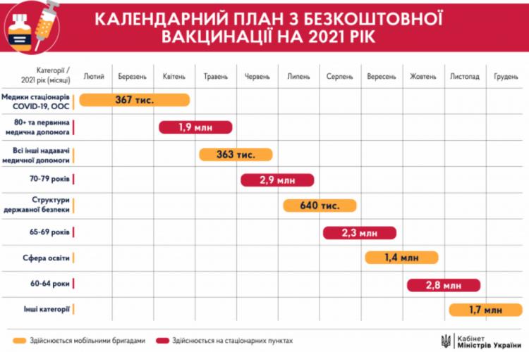 План вакцинації від коронавірусу в Україні 2021