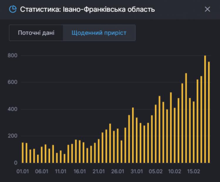 Коронавірус Прикарпаття статистика
