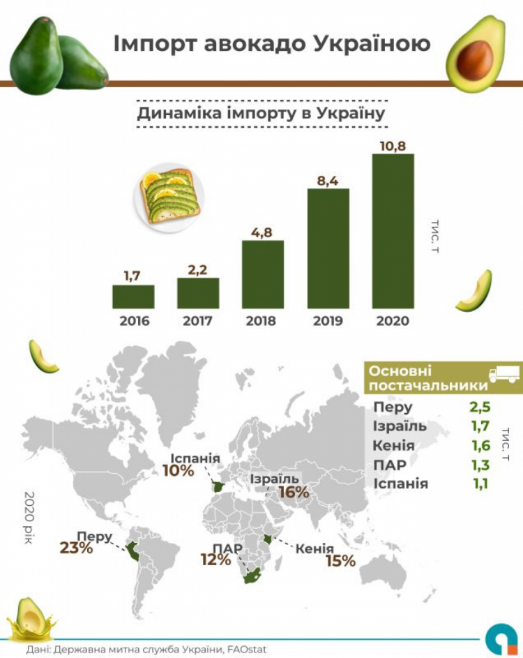 Імпорт авокадо в Україну
