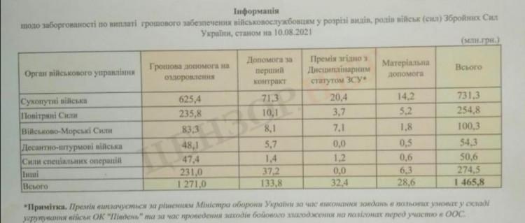 Задолженность в ВСУ по выплате заработной платы